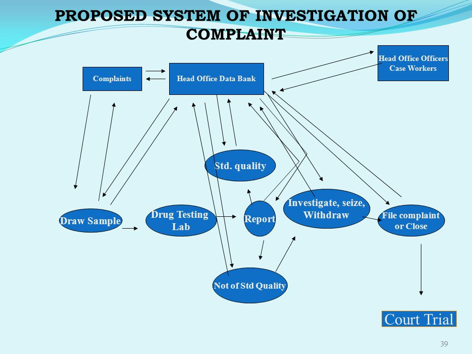 PROPOSED SYSTEM OF INVESTIGATION OF COMPLAINT 39 Complaints Head Office Data Bank Head Office Officers Case Workers Court Trial Draw Sample Drug Testi