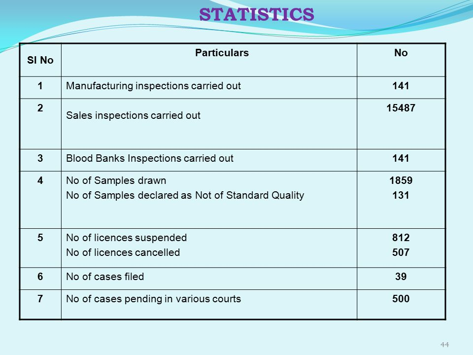 44 STATISTICS Sl No ParticularsNo 1Manufacturing inspections carried out141 2 Sales inspections carried out 15487 3Blood Banks Inspections carried out