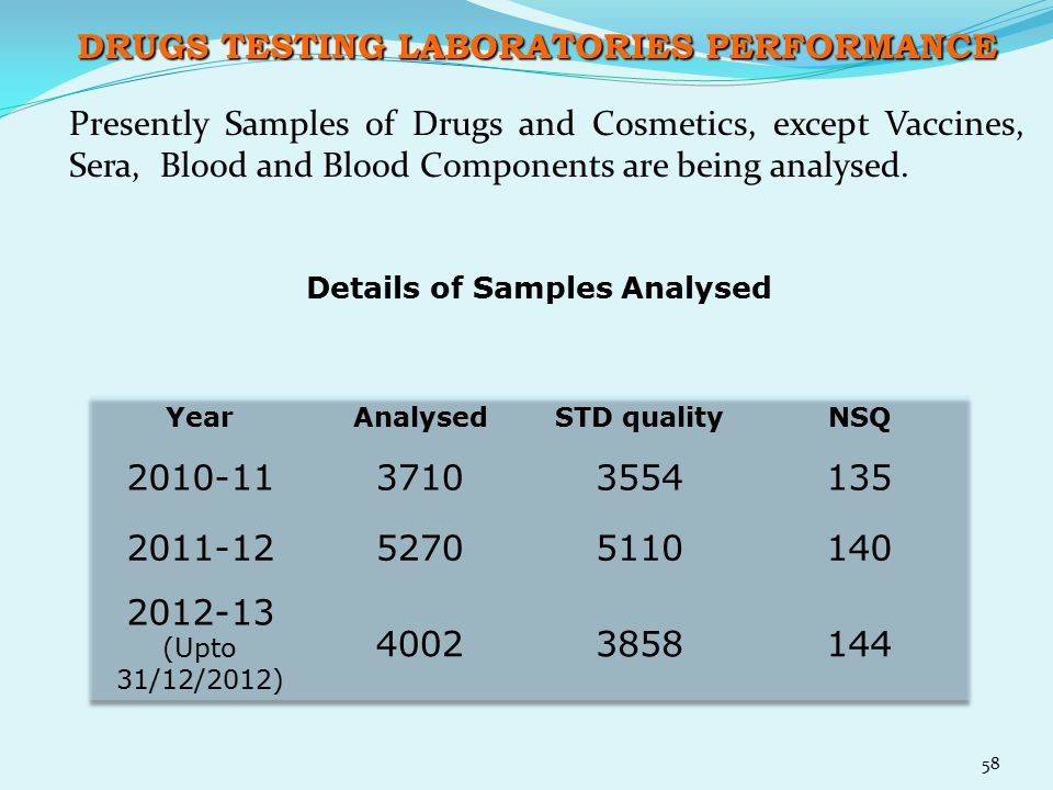 DRUGS TESTING LABORATORIES PERFORMANCE Presently Samples of Drugs and Cosmetics, except Vaccines, Sera, Blood and Blood Components are being analysed.