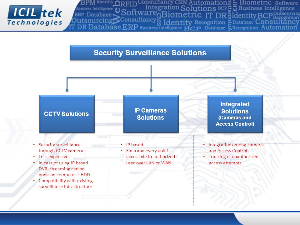 CCTV Solutions Security Surveillance Solutions IP Cameras Solutions IP Cameras Solutions Integrated Solutions (Cameras and Access Control) Integrated Solutions (Cameras and Access Control) IP based Each and every unit is accessible to authorized user over LAN or WAN Security surveillance through CCTV cameras Less expensive In case of using IP based DVR, streaming can be done on computer's HDD Compatibility with existing surveillance infrastructure Integration among cameras and Access Control Tracking of unauthorized access attempts