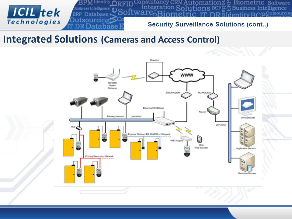 Integrated Solutions (Cameras and Access Control) Security Surveillance Solutions (cont..)