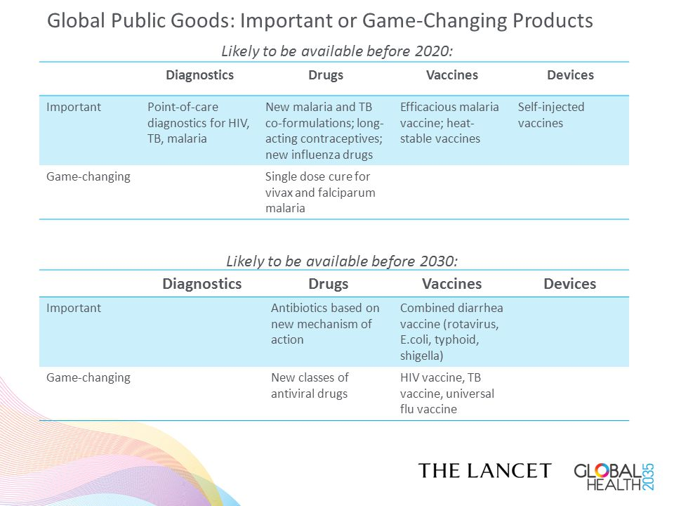 Global Public Goods: Important or Game-Changing Products Likely to be available before 2020: DiagnosticsDrugsVaccinesDevices ImportantPoint-of-care di