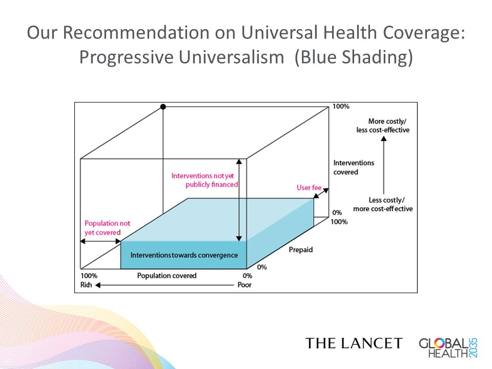 Our Recommendation on Universal Health Coverage: Progressive Universalism (Blue Shading)