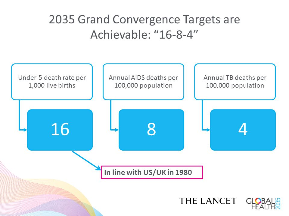 2035 Grand Convergence Targets are Achievable: 16-8-4 Under-5 death rate per 1,000 live births 16 Annual AIDS deaths per 100,000 population 8 Annual TB deaths per 100,000 population 4 In line with US/UK in 1980
