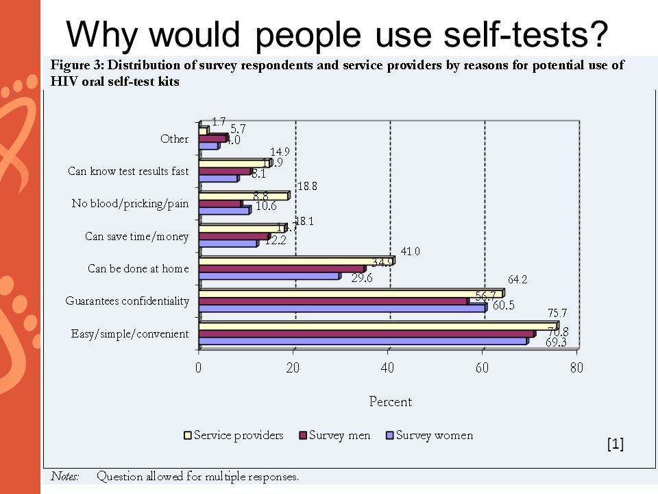 Why would people self-test.