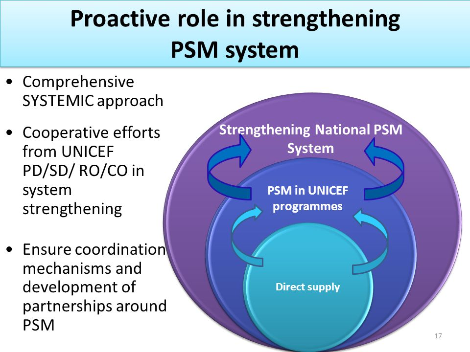 Direct supply Proactive role in strengthening PSM system Comprehensive SYSTEMIC approach Cooperative efforts from UNICEF PD/SD/ RO/CO in system streng