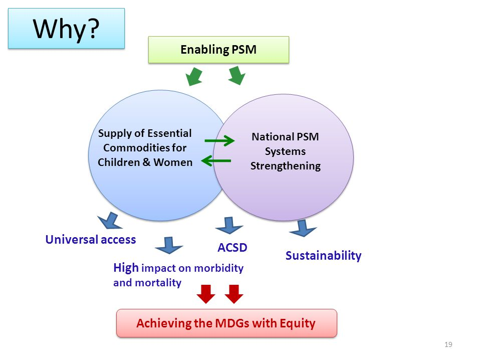 Enabling PSM Supply of Essential Commodities for Children & Women National PSM Systems Strengthening Universal access High impact on morbidity and mor