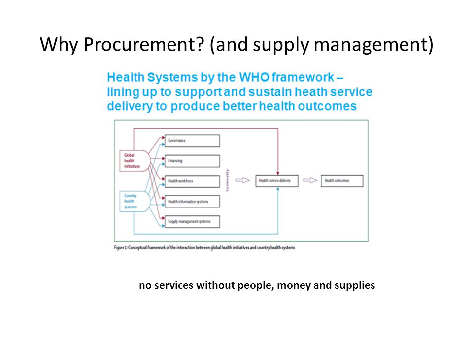 Why Procurement (and supply management) no services without people, money and supplies