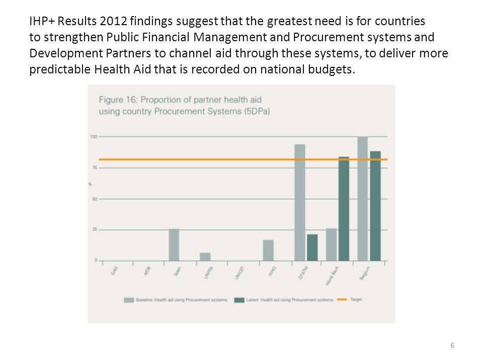 IHP+ Results 2012 findings suggest that the greatest need is for countries to strengthen Public Financial Management and Procurement systems and Development Partners to channel aid through these systems, to deliver more predictable Health Aid that is recorded on national budgets.