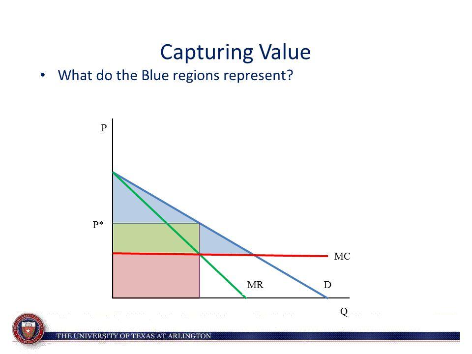 Capturing Value What do the Blue regions represent? P* D Q P MC MR