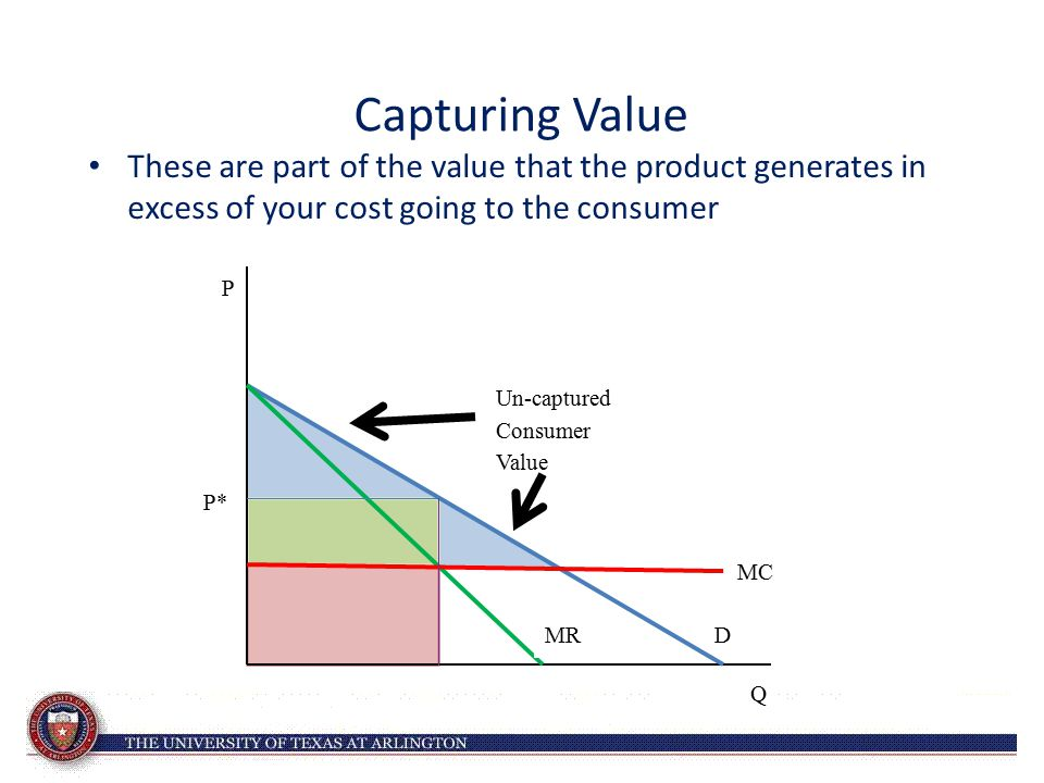 Capturing Value These are part of the value that the product generates in excess of your cost going to the consumer P* D Q P MC MR Un-captured Consume