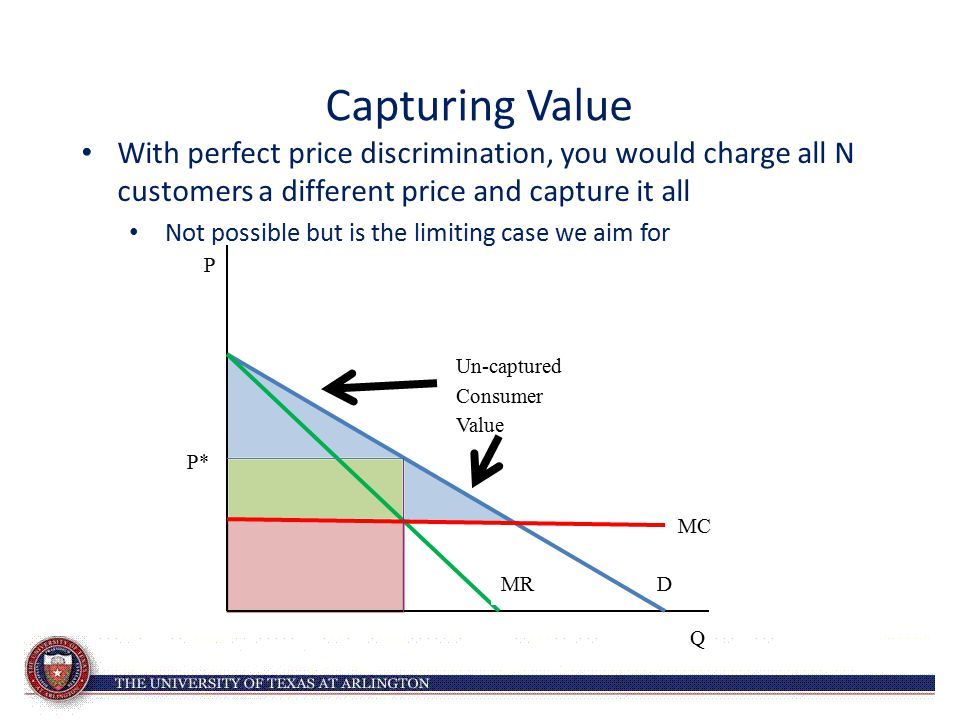 Capturing Value With perfect price discrimination, you would charge all N customers a different price and capture it all Not possible but is the limit