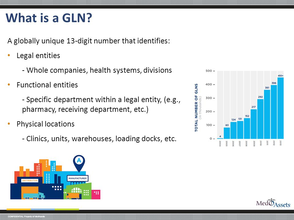 CONFIDENTIAL Property of MedAssets What is a GLN.