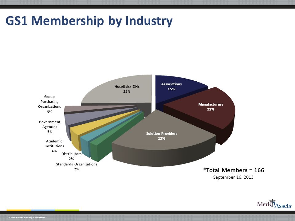 CONFIDENTIAL Property of MedAssets GS1 Membership by Industry