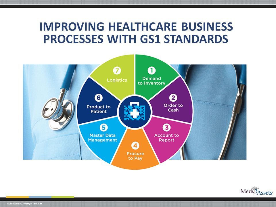 CONFIDENTIAL Property of MedAssets IMPROVING HEALTHCARE BUSINESS PROCESSES WITH GS1 STANDARDS