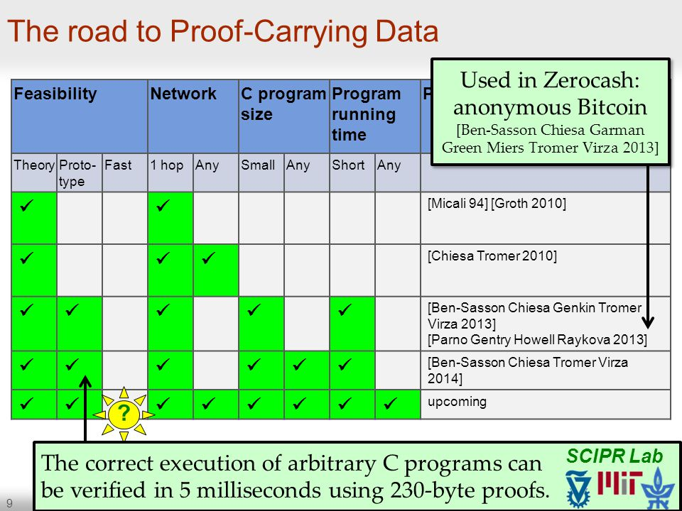 10 The road to Proof-Carrying Data on the road More efficient PCD: cost, latency Formally defining the critical security properties within a vehicle, and then applying PCD to enforce them Extending to V2V and V2I –Trusting other cars (that trust other cars (that trust other cars (that trust infrastructure (and other cars) ) ) ) –Protecting privacy using zero-knowledge proofs SCIPR Lab scipr-lab.org