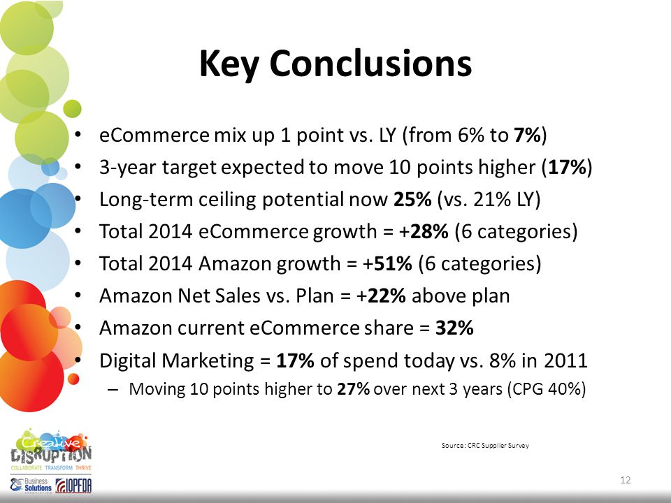 Key Conclusions eCommerce mix up 1 point vs.