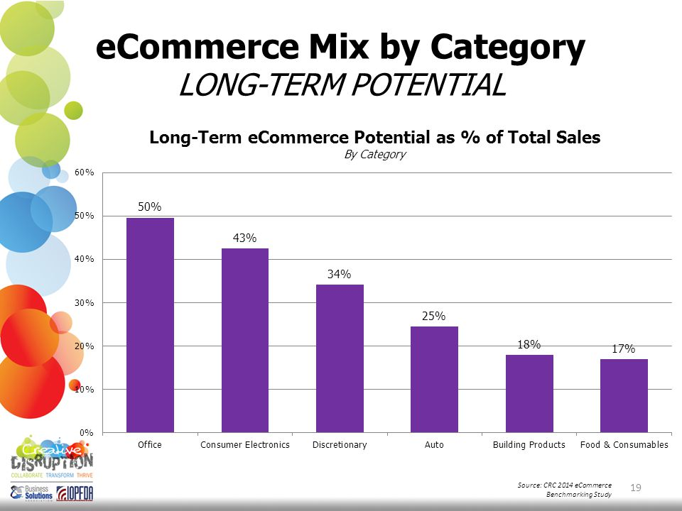 eCommerce Mix by Category LONG-TERM POTENTIAL 19 Source: CRC 2014 eCommerce Benchmarking Study
