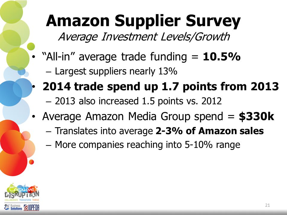 Amazon Supplier Survey Average Investment Levels/Growth All-in average trade funding = 10.5% – Largest suppliers nearly 13% 2014 trade spend up 1.7 points from 2013 – 2013 also increased 1.5 points vs.