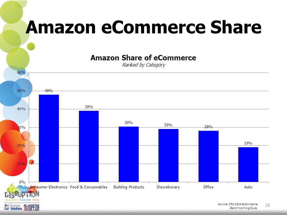 Amazon eCommerce Share 26 Source: CRC 2014 eCommerce Benchmarking Study