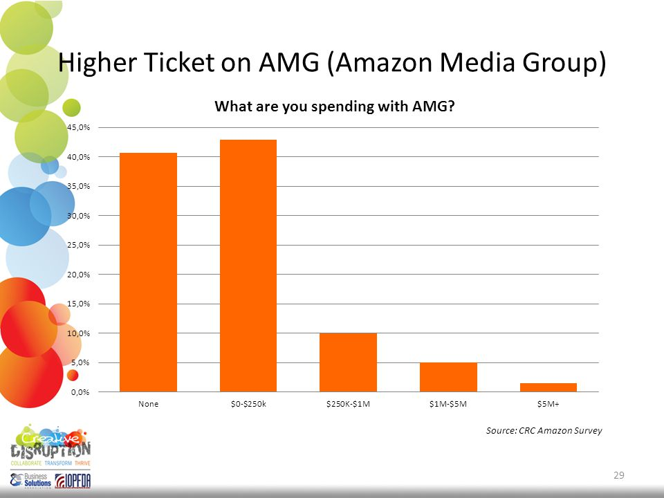 Higher Ticket on AMG (Amazon Media Group) 29 Source: CRC Amazon Survey