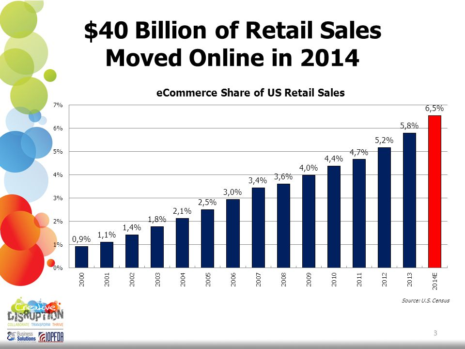Average Online Growth Auto/Home Improvement +40% 14 Source: CRC 2014 eCommerce Benchmarking Study