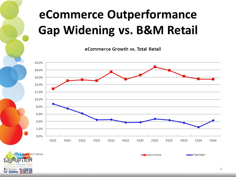eCommerce Outperformance Gap Widening vs. B&M Retail 4