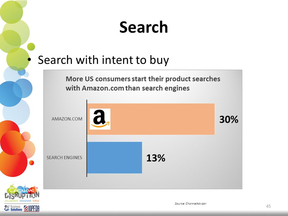 Search Search with intent to buy 45 Source: ChannelAdvisor