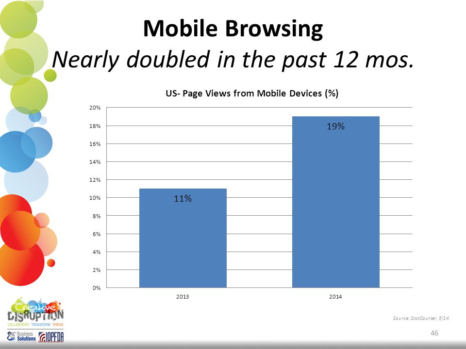 Mobile Browsing Nearly doubled in the past 12 mos. 46 Source: StatCounter, 5/14.