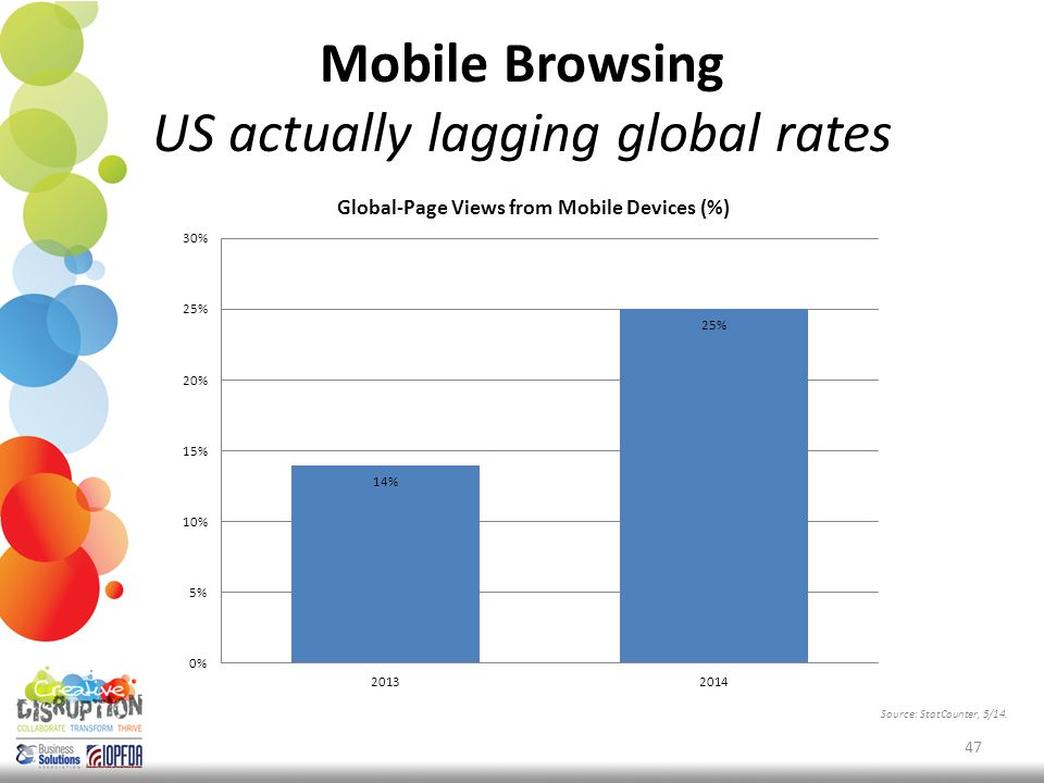 Mobile Browsing US actually lagging global rates 47 Source: StatCounter, 5/14.