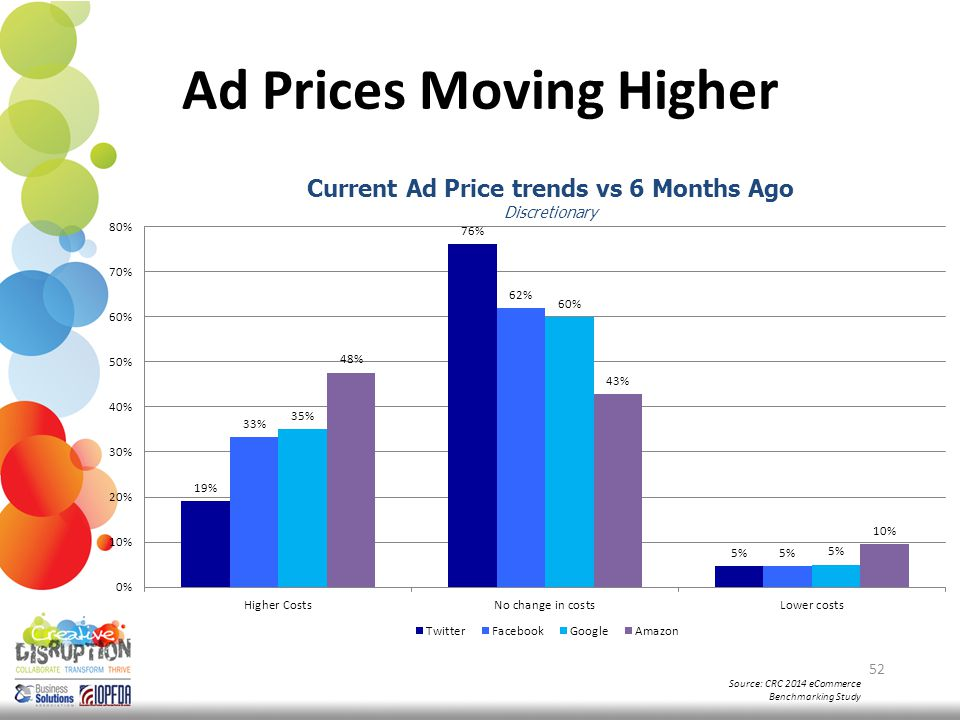 Ad Prices Moving Higher 52 Source: CRC 2014 eCommerce Benchmarking Study