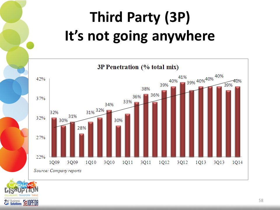 Third Party (3P) It's not going anywhere 58