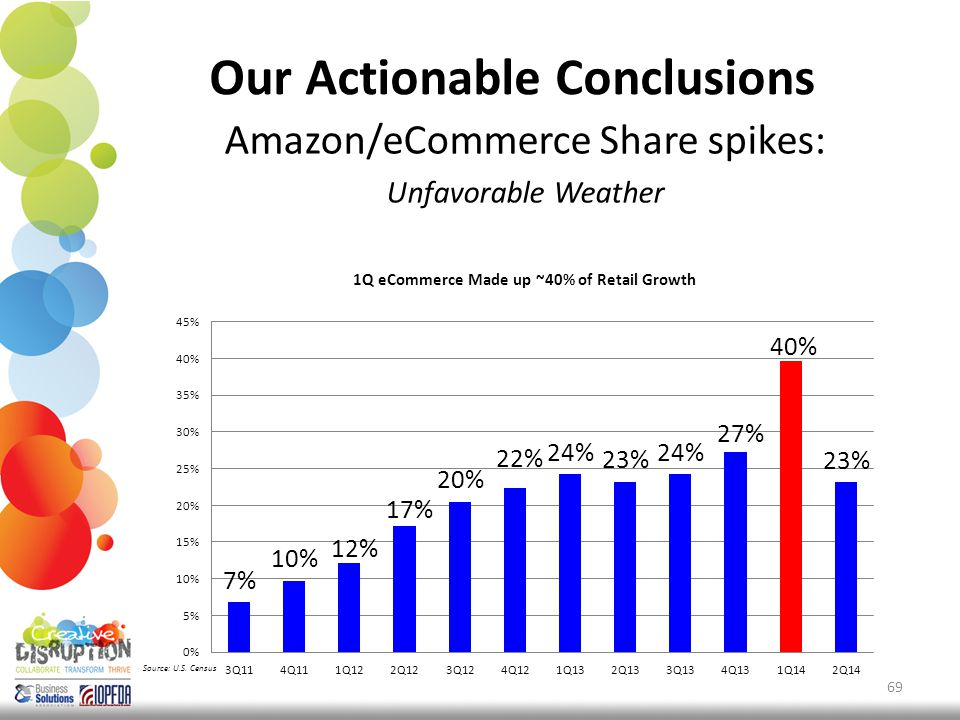 Our Actionable Conclusions Amazon/eCommerce Share spikes: Unfavorable Weather 69