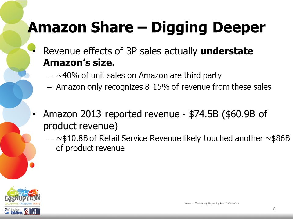 Amazon Share – Digging Deeper What it means: 2013 – Amazon directly involved in ~$150B of purchases globally 2014 – That number likely around ~$180B ~60% of Amazon revenues come from North America 9 Source: Company Reports; CRC Estimates