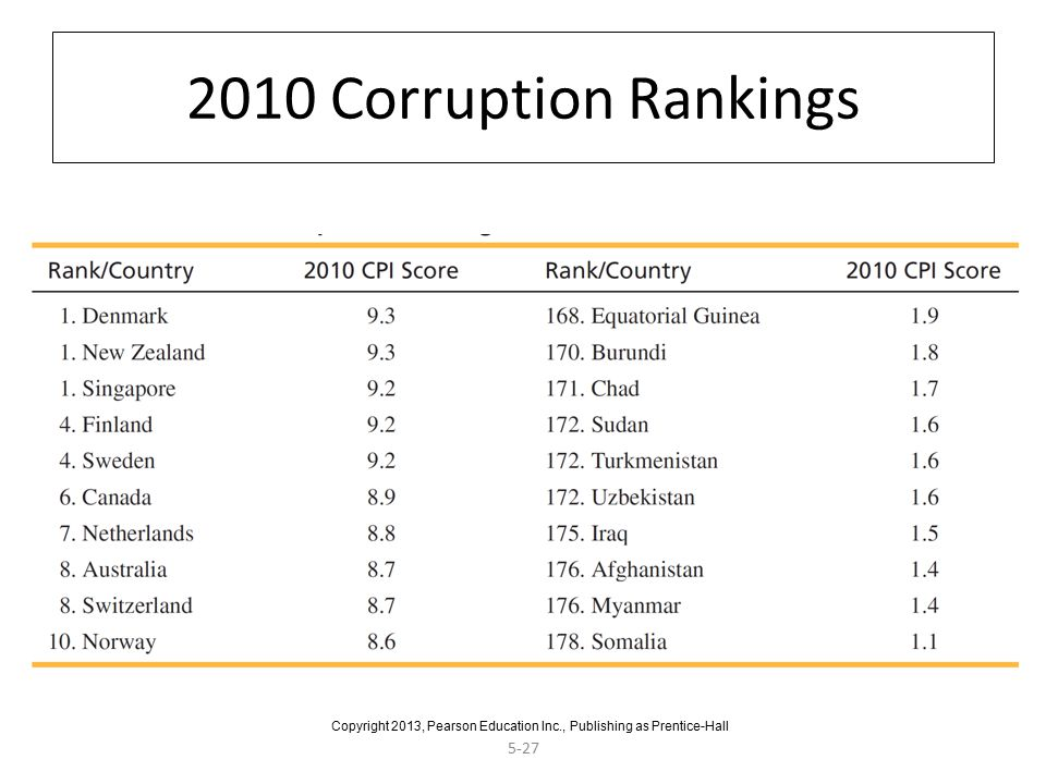 5-27 2010 Corruption Rankings Copyright 2013, Pearson Education Inc., Publishing as Prentice-Hall