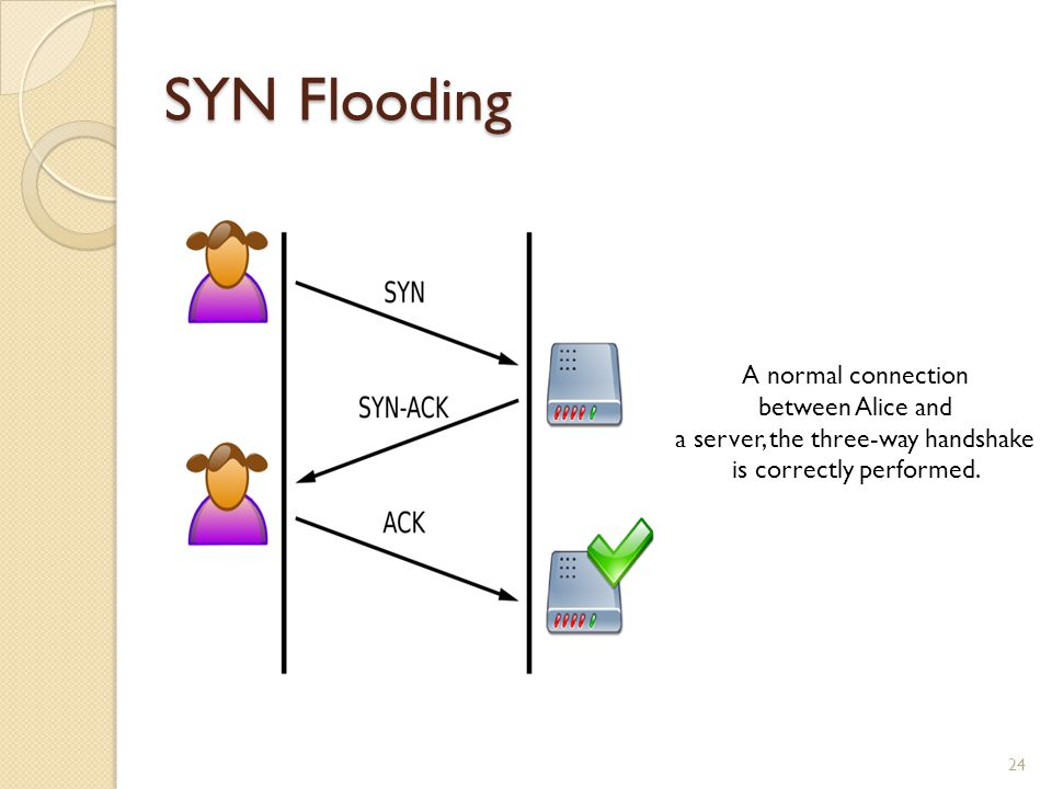 SYN Flooding 24 A normal connection between Alice and a server, the three-way handshake is correctly performed.
