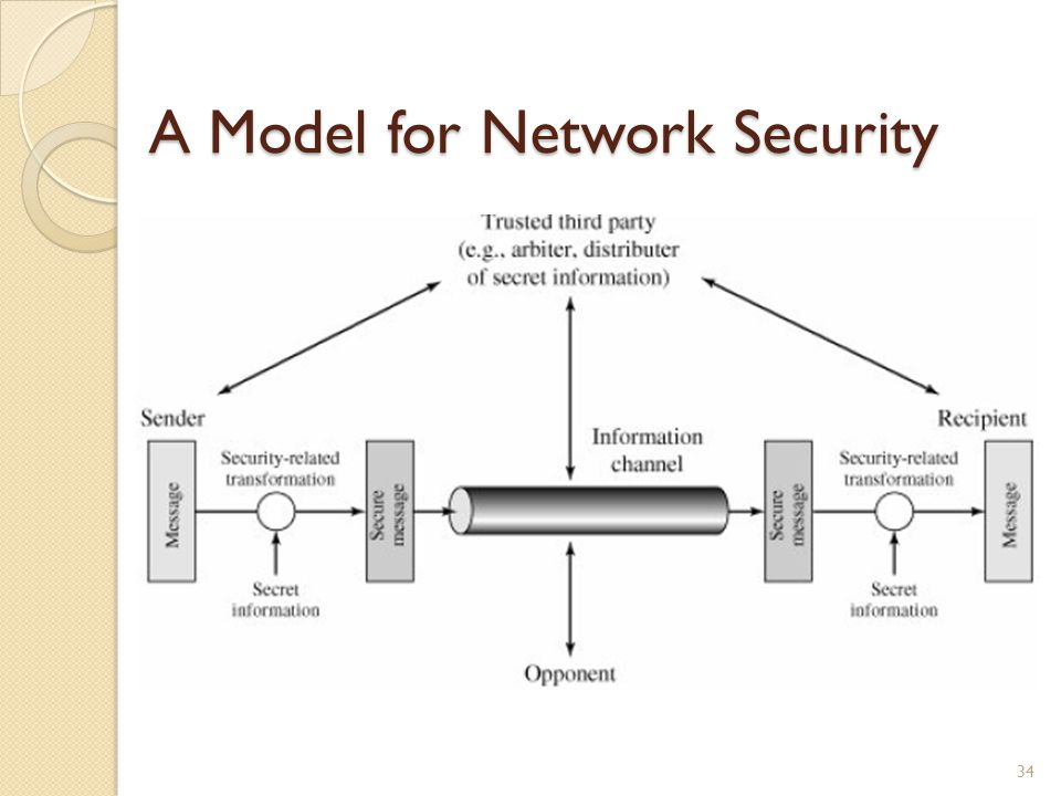 A Model for Network Security 34
