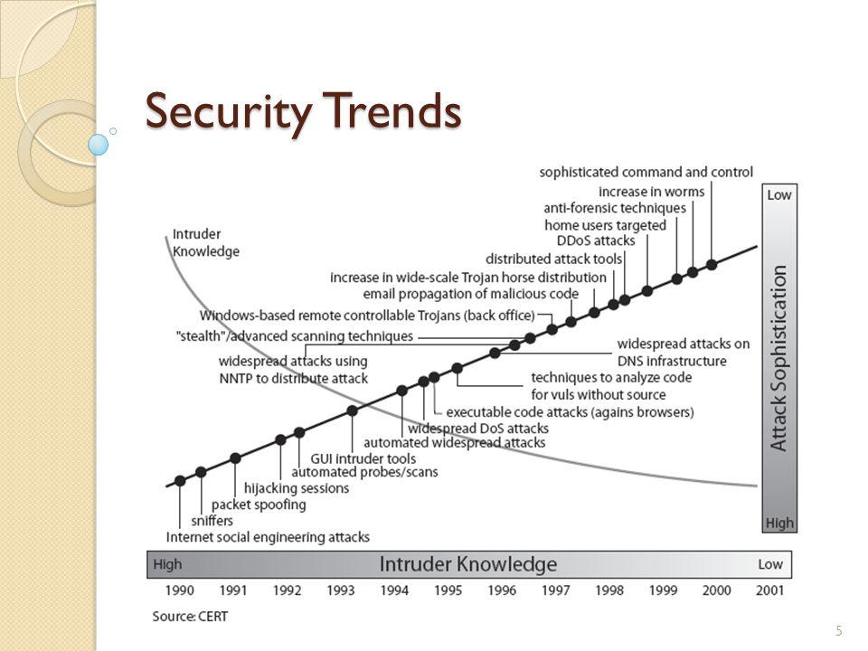 Security Trends 5