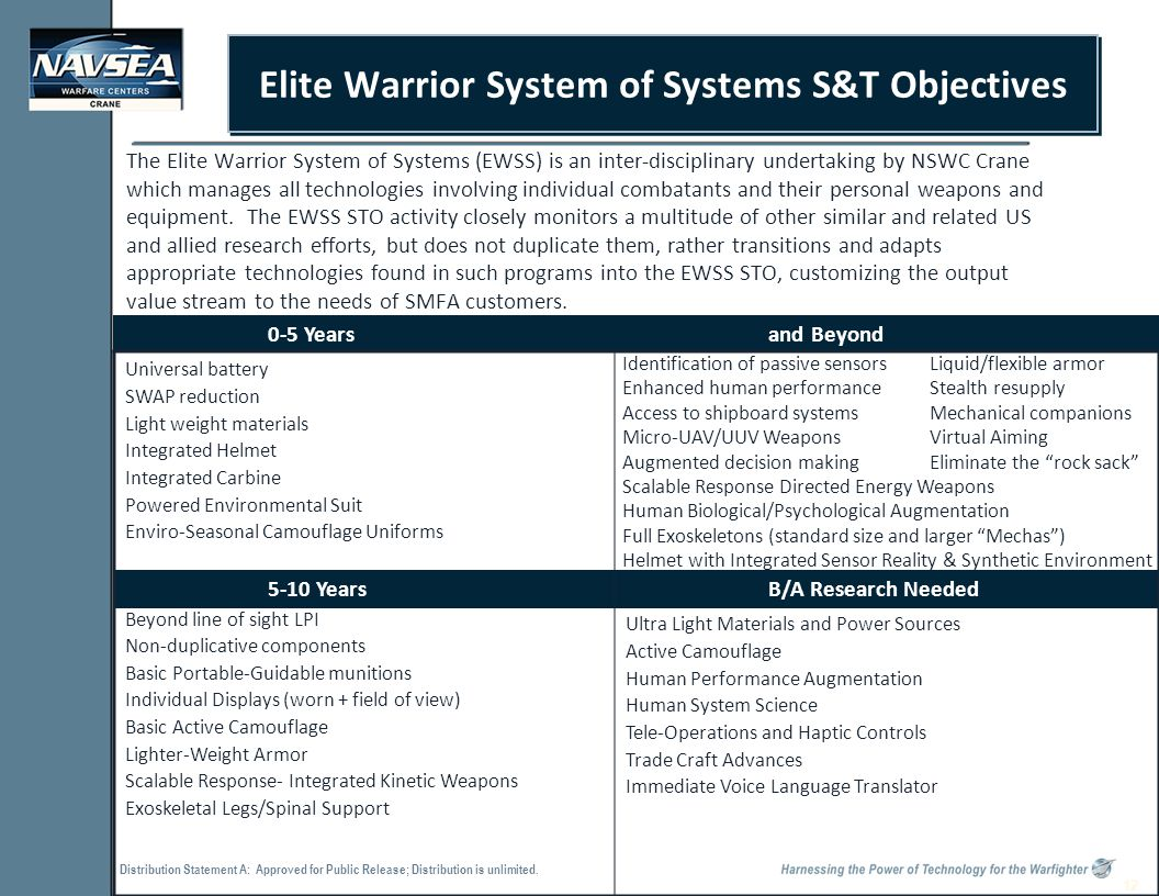 Distribution Statement A: Approved for Public Release; Distribution is unlimited. 12 Elite Warrior System of Systems S&T Objectives The Elite Warrior