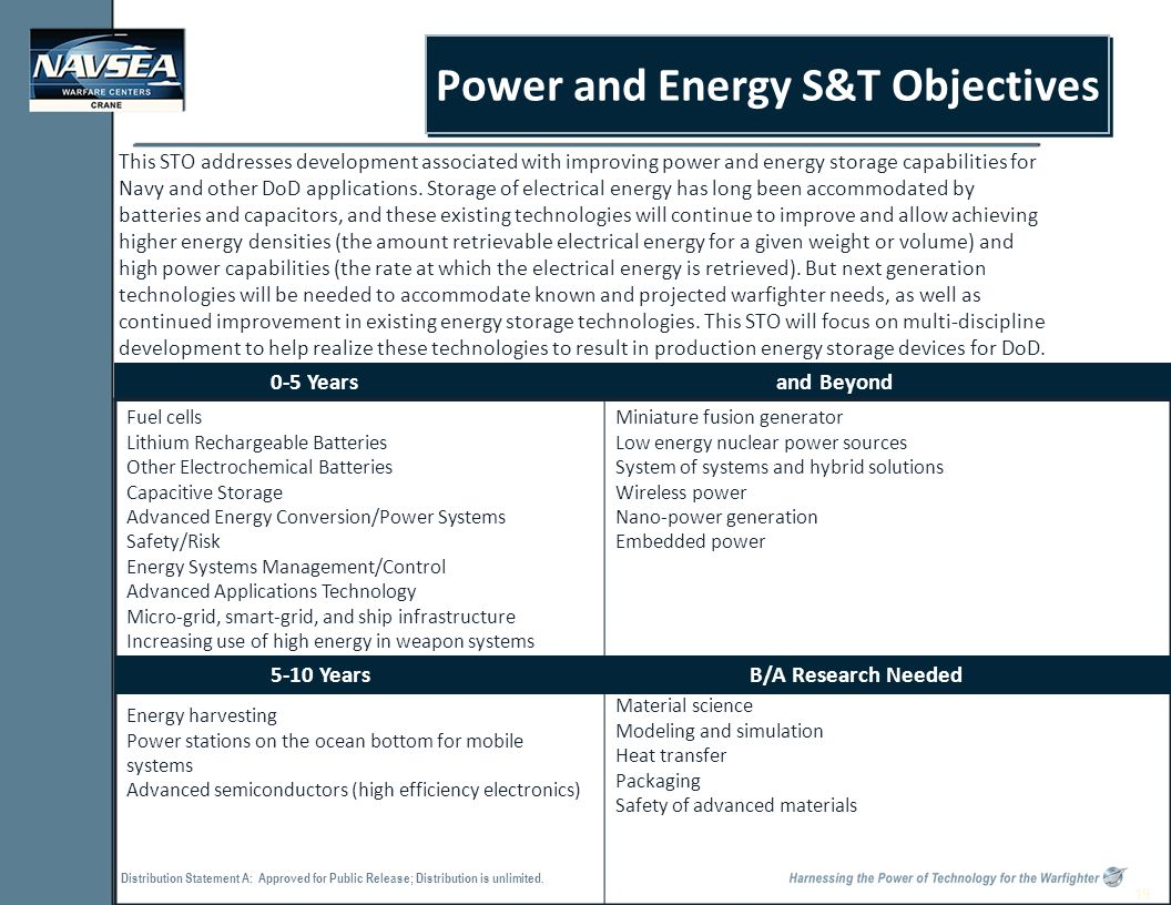 Distribution Statement A: Approved for Public Release; Distribution is unlimited. 19 Power and Energy S&T Objectives This STO addresses development as