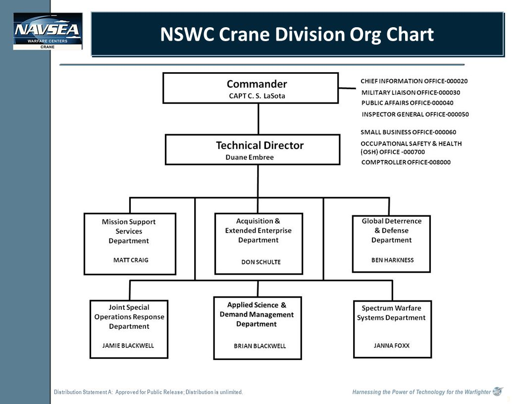 Distribution Statement A: Approved for Public Release; Distribution is unlimited. 3 NSWC Crane Division Org Chart