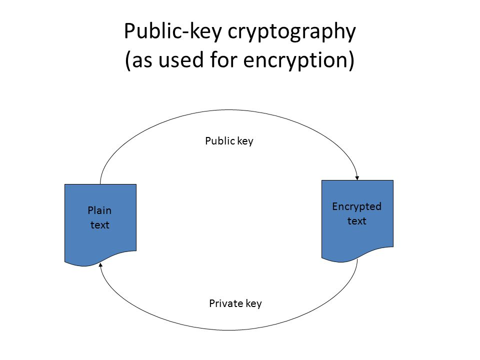 Public-key cryptography (as used for encryption) Plain text Encrypted text Public key Private key