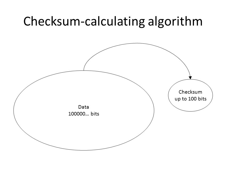 Checksum-calculating algorithm Data 100000… bits Checksum up to 100 bits