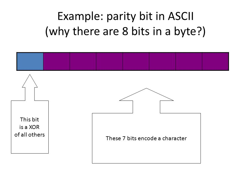 Example: parity bit in ASCII (why there are 8 bits in a byte?) These 7 bits encode a character This bit is a XOR of all others