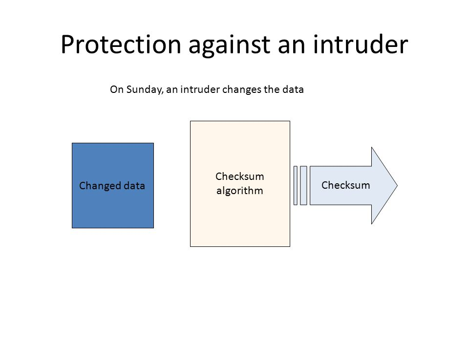 Protection against an intruder Checksum algorithm Checksum On Sunday, an intruder changes the data Changed data