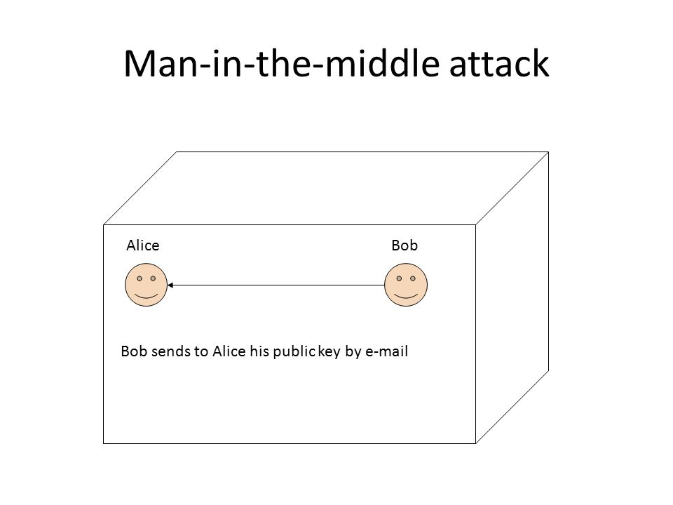 Man-in-the-middle attack Bob sends to Alice his public key by e-mail AliceBob