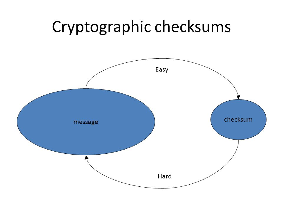 Cryptographic checksums message checksum Easy Hard