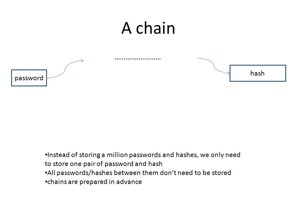 A chain password hash Instead of storing a million passwords and hashes, we only need to store one pair of password and hash All passwords/hashes between them don't need to be stored chains are prepared in advance.........................