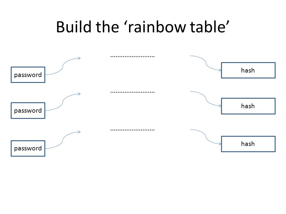 Build the 'rainbow table' password hash......................... password hash......................... password hash.........................