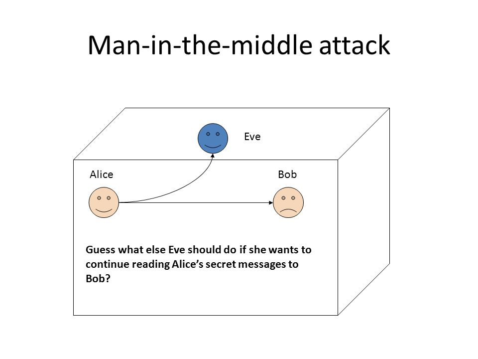 Man-in-the-middle attack Guess what else Eve should do if she wants to continue reading Alice's secret messages to Bob.
